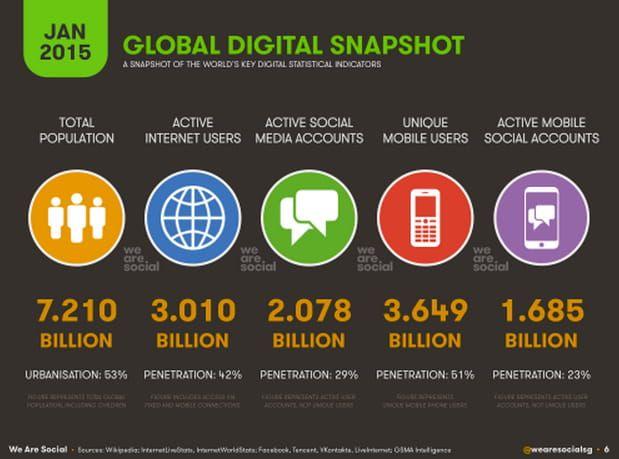 Aperçu des médias sociaux en 2015