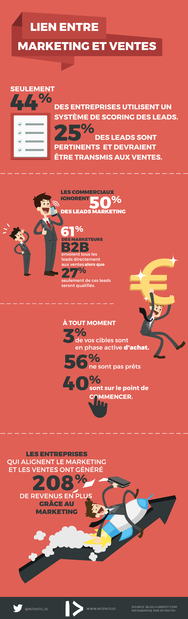 infographie marketing et ventes en chiffres
